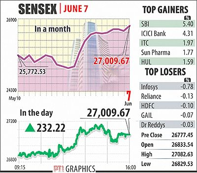 Sensex surges 232 points