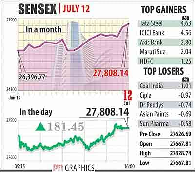 Sensex scores more, rallies 181 pts; Nifty tops 8,500