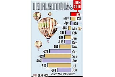 Costlier food items push June WPI inflation to 1.62 per cent