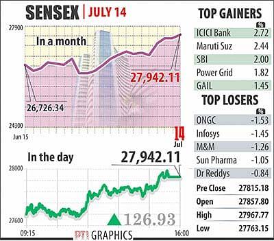 Sensex gains 127 points