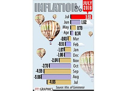 WPI inflation hits 23-month high of 3.55 per cent  in July