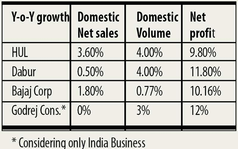 Volume-led recovery for FMCG firms still some time away