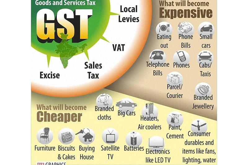NEW DELHI : GOODS AND SERVICES TAX. PTI GRAPHICS(PTI8_8_2016_000297B)