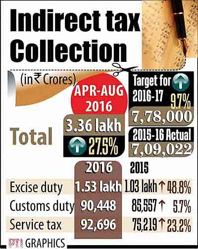 Indirect tax collection up 27% in Apr-Aug; direct tax, 15%