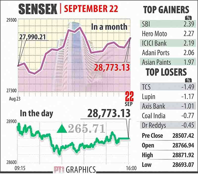 Sensex gains 266 points