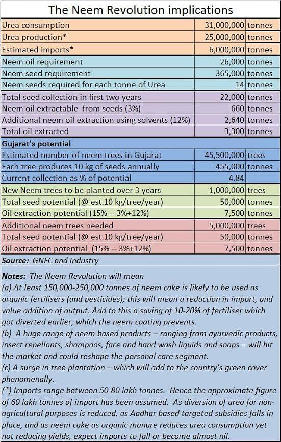 Neem project: The next big agro revolution?