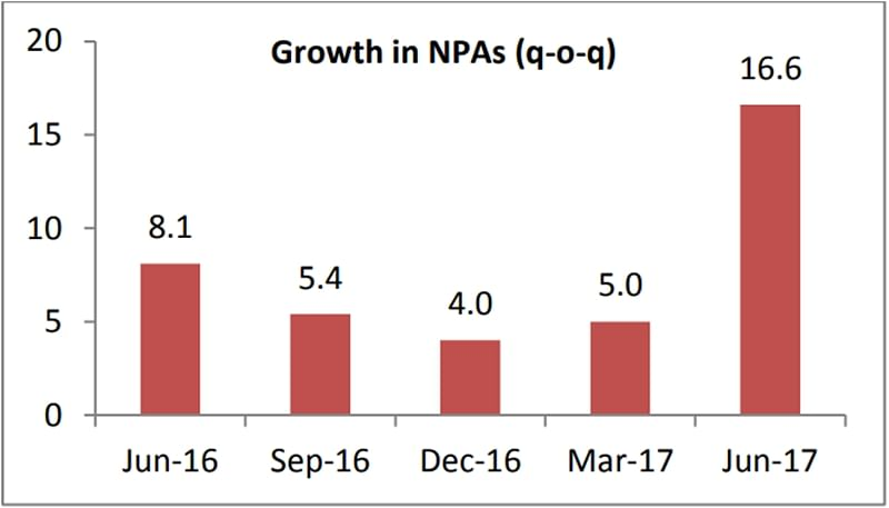NPAs in Banks – June 2017: This is how things stand