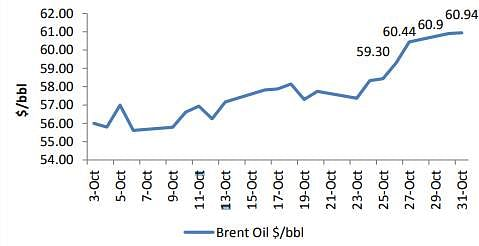 Where are Crude Oil Prices headed?