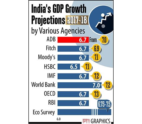 ADB cuts India's growth forecast to 6.7 per cent