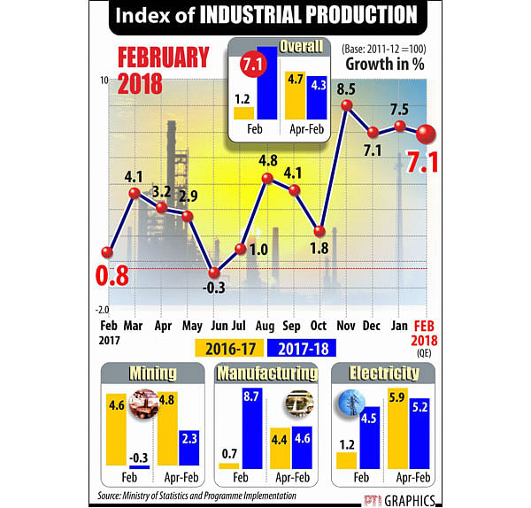 Factory output growth slows, inflation eases