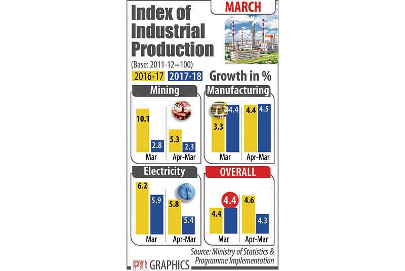 Inflation inches up, Index of Industrial Production stays flat