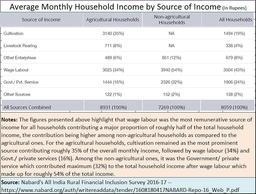 Rural incomes worse than previously imagined