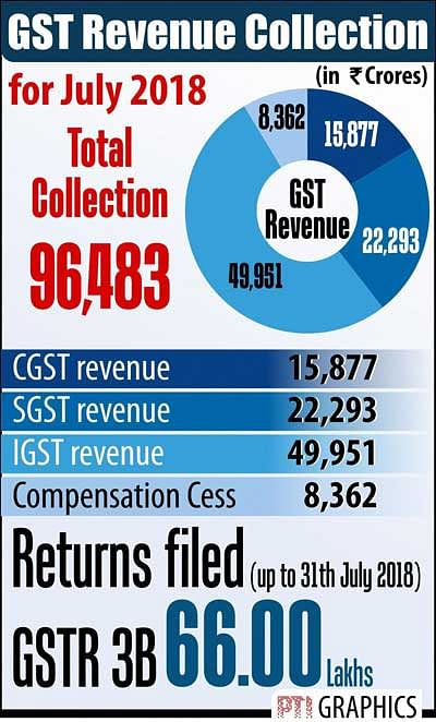 GST mop-up rises to Rs 96,483 cr in July