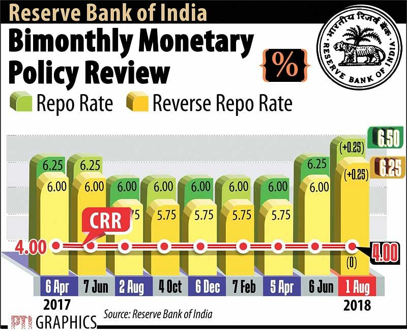 Lending rates, EMI to increase further
