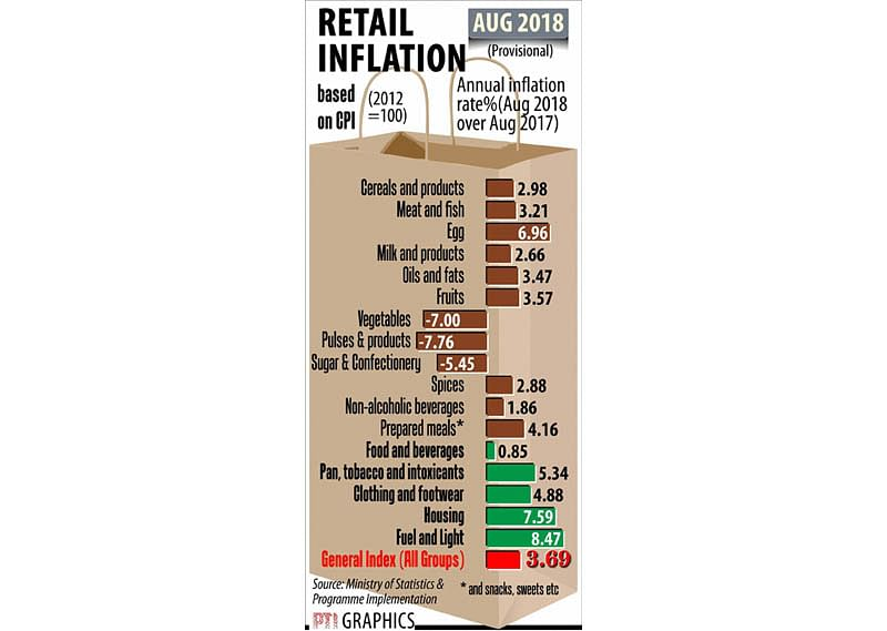 Retail inflation cools to 10-month low in Aug
