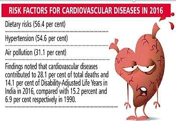 Air pollution emerging as third major risk factor for heart disease