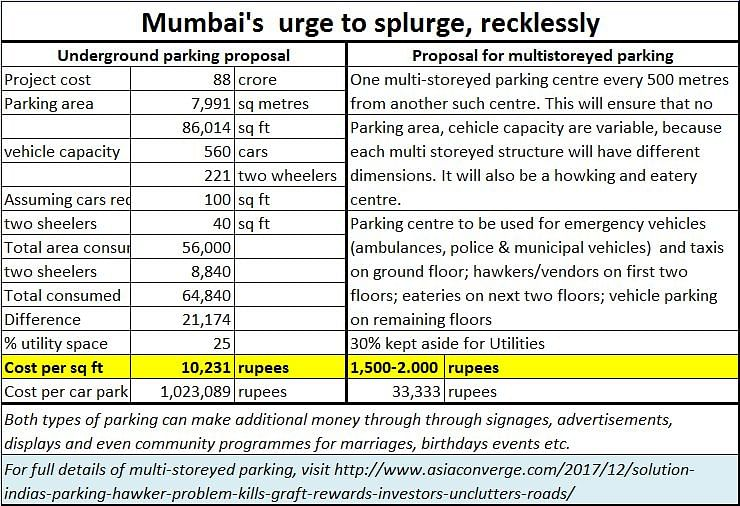 Mumbai's penchant for costly and inconvenient projects