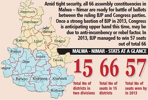 Ujjain: Malwa-Nimar ready for battle of the ballots