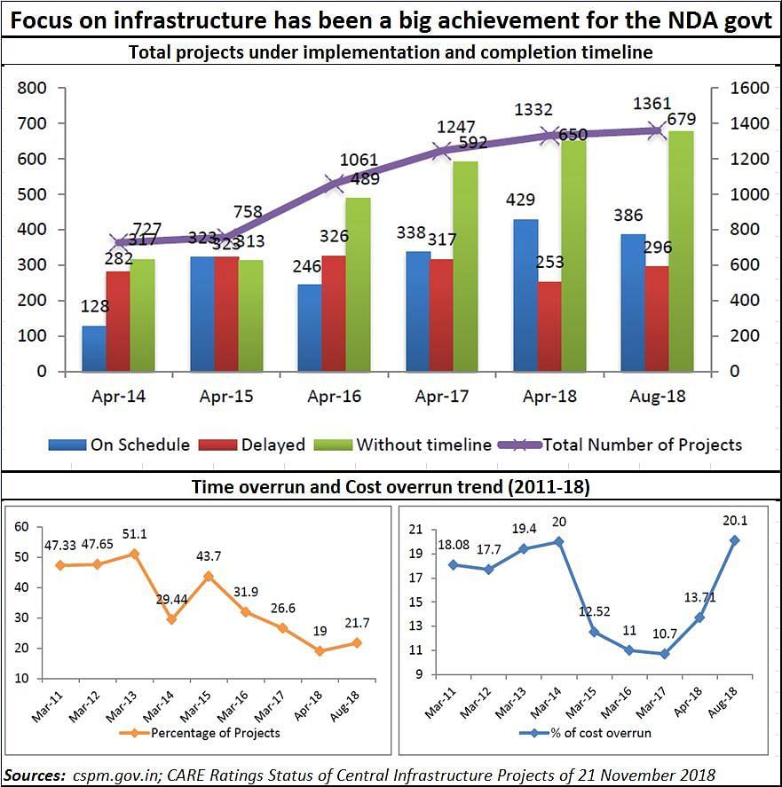 Infrastructure spending has been great under NDA government