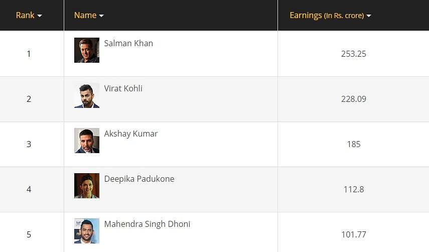 Despite flops, Salman Khan is the richest celeb of 2018 with net worth of Rs 253 crore