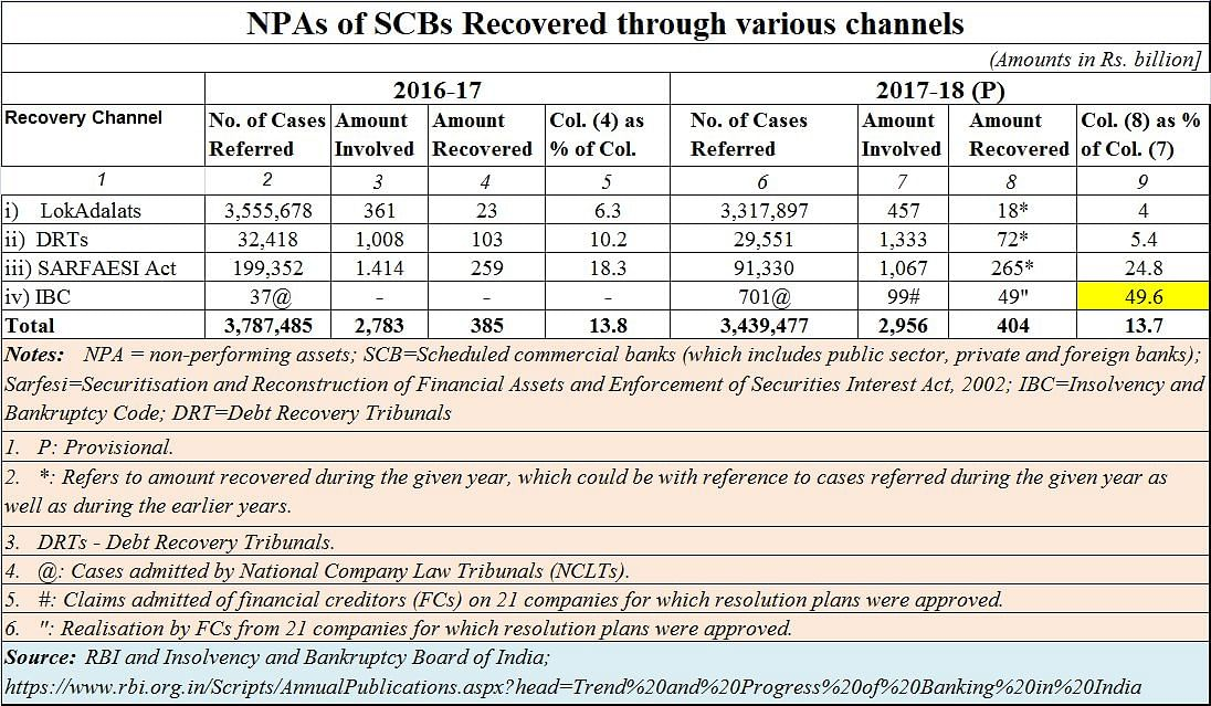 Lessons to be learnt about NPA recovery