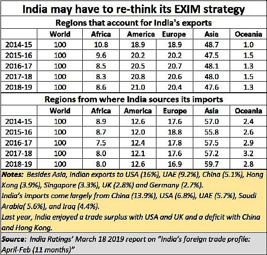 It is time India reshaped its EXIM strategies