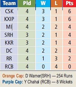 IPL 2019: Kings rattled in Mumbai