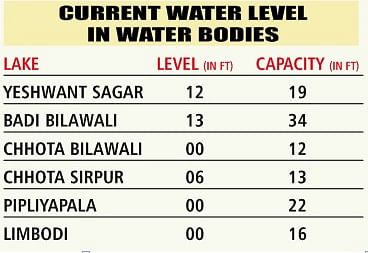 Indore: Water level drops to 0-mark in most water bodies