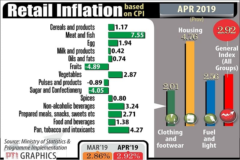 Food prices raise India's April retail inflation to 2.92 pc