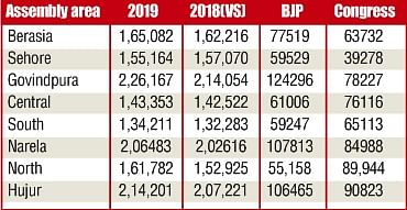 BHOPAL: Govindpura, Huzur worries Congress; BJP concerned over Berasia, Sehore