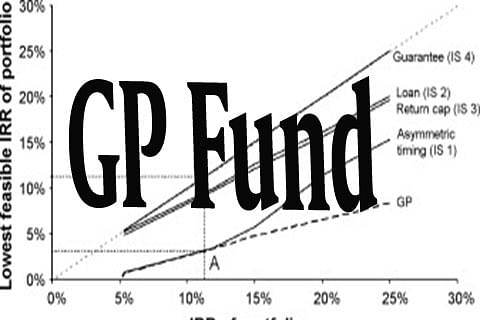 The GP Fund issue