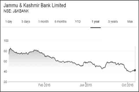 State govt's fresh capital infusion in J&K Bank devalued by Rs 200 cr