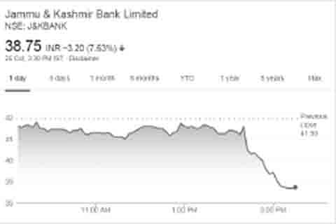 J&K Bank share plunges by around 8% in a single day