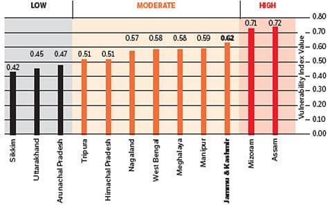 J&K ranks 3rd among Himalayan states vulnerable to climate change