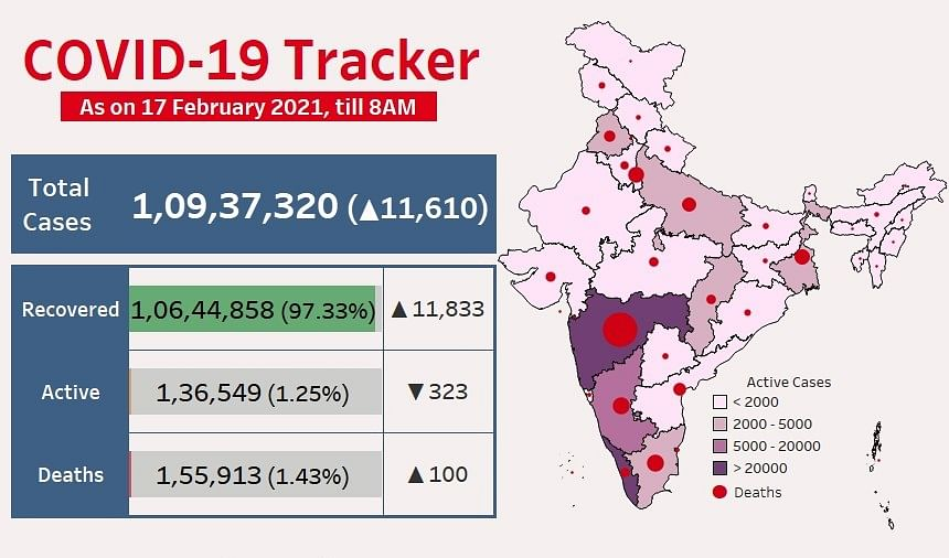 No COVID-19 death in last 24 hours in 18 states, UTs: Health Ministry