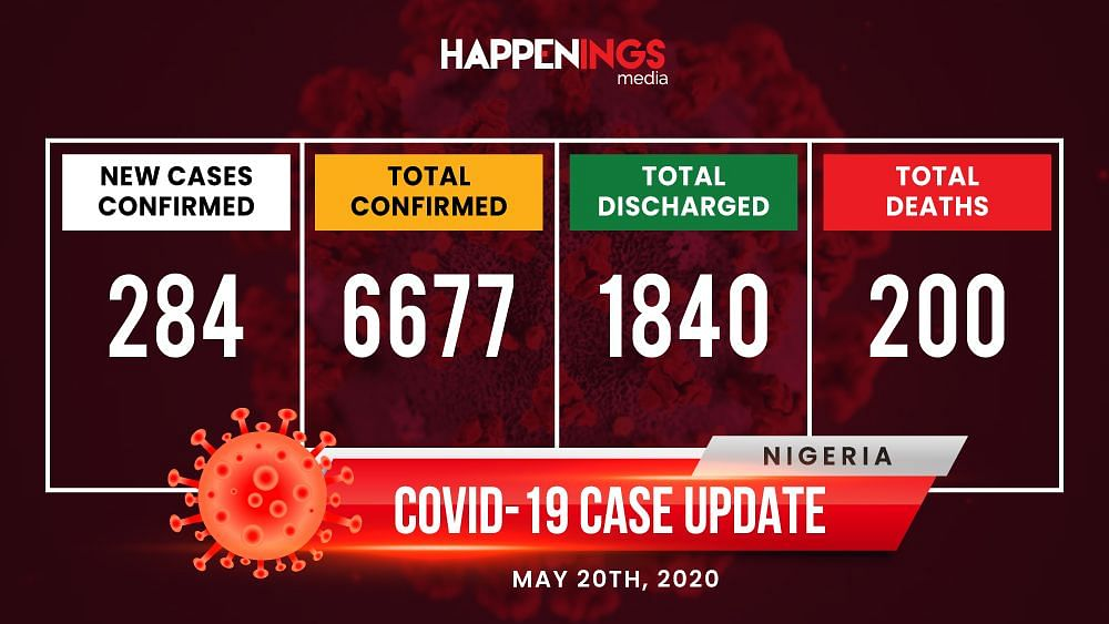 COVID-19 Case Update: Nigeria Records 284 New Cases, Total Now 6,677