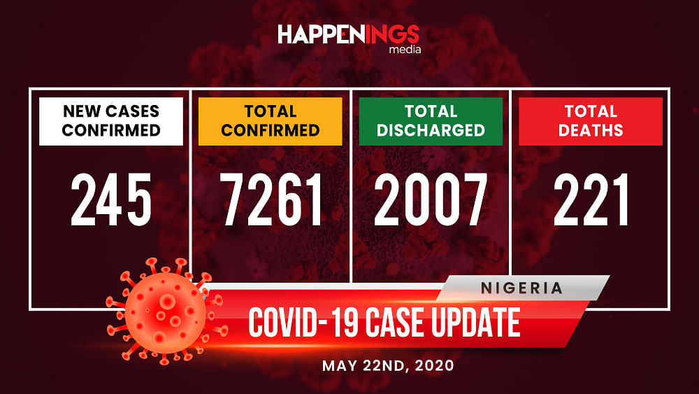 COVID-19 Case Update: More Deaths Recorded In Nigeria