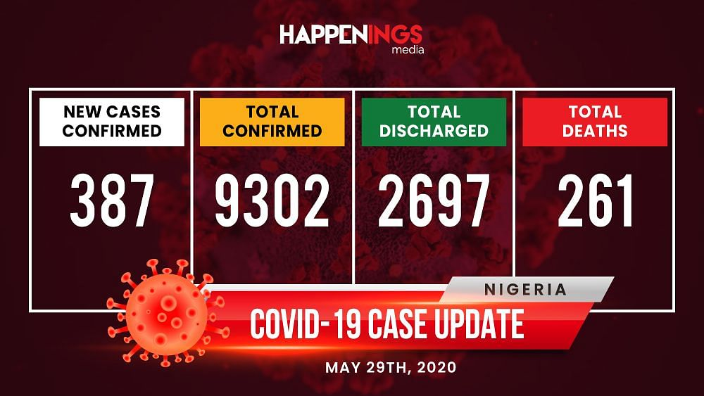 COVID-19 Case Update: Nigeria Records 387 New Cases, Total Now 9,302