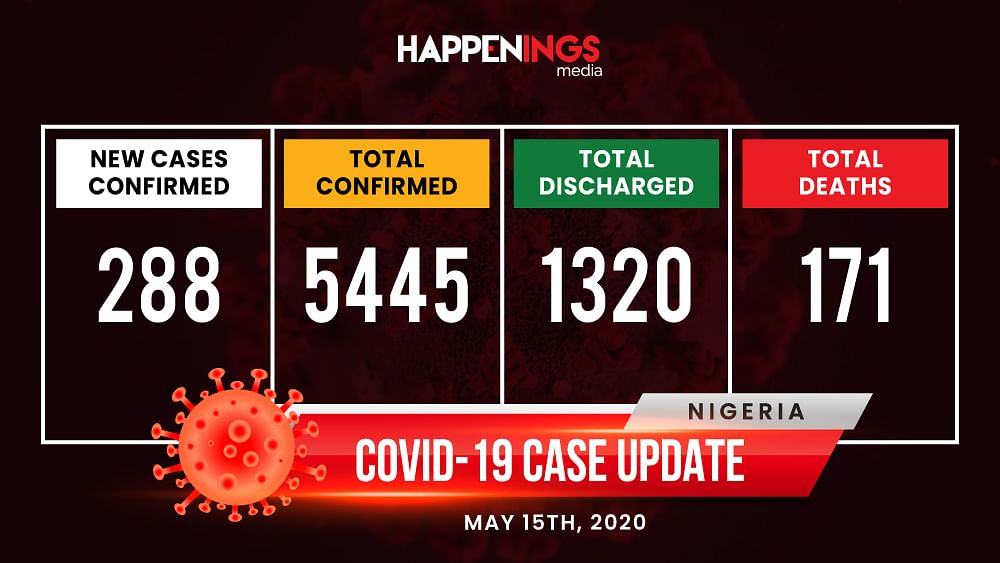 COVID-19 Case Update: Nigeria Records 288 New Cases, Total Now 5,445