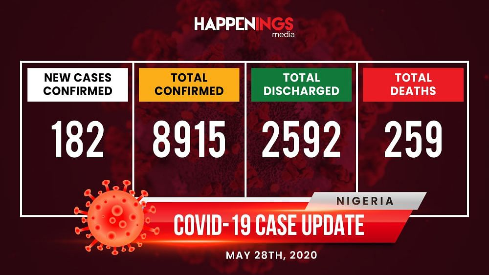 COVID-19 Case Update: 8,915 Cases, Cross River Only Virus-Free State