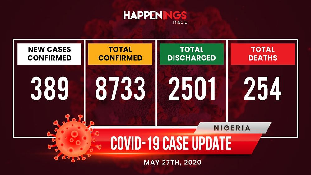 COVID-19 Case Update: Number Of Cases In Nigeria Rises To 8,733