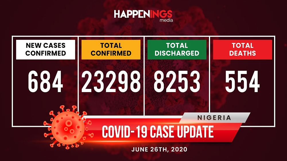 COVID-19 Case Update: Spike In Daily Tally, Total Now 23,298