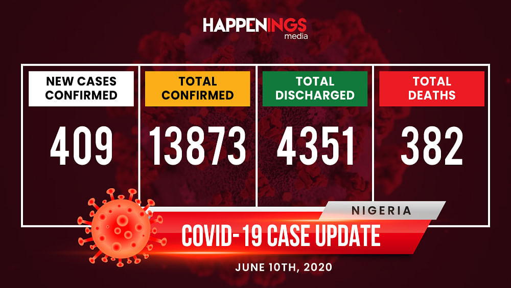 COVID-19 Case Update: Cases In Nigeria Hit 13,873, Now 382 Deaths