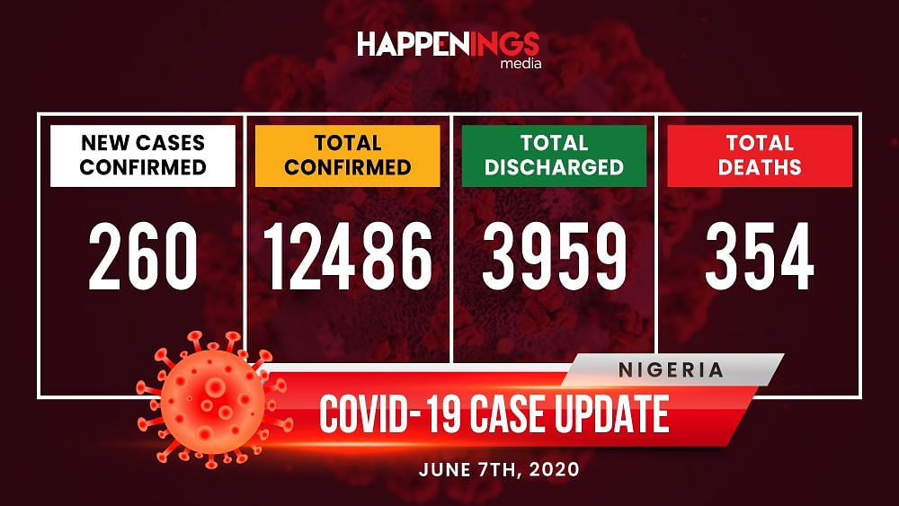 COVID-19 Case Update: 12,486 Cases In Nigeria, Deaths Hit 354