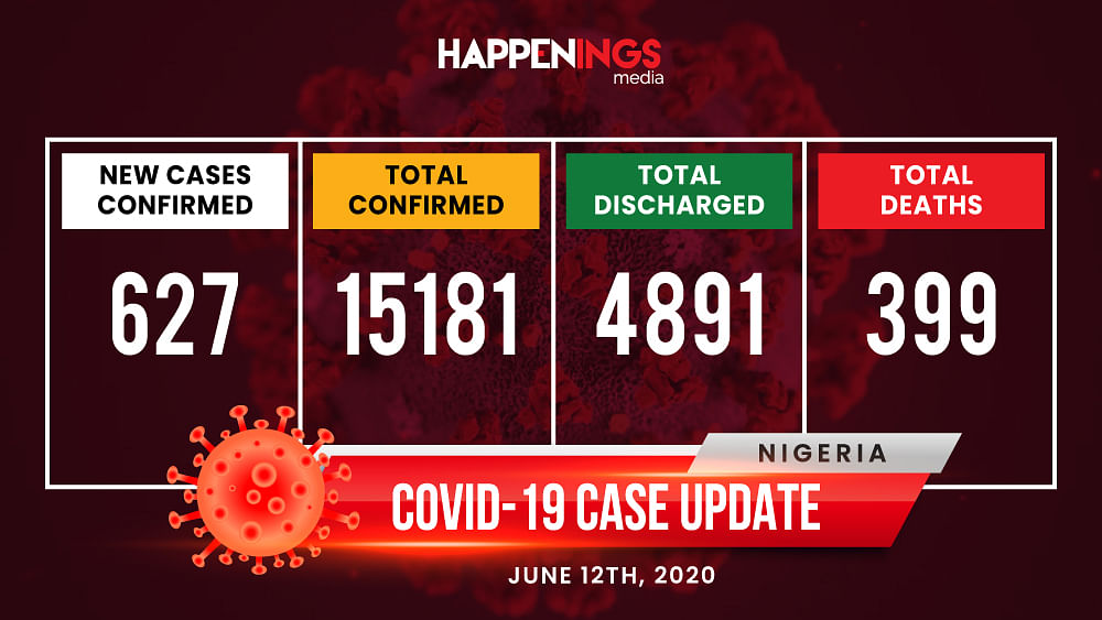 COVID-19 Case Update: Cases Spike To 15,181, President Buhari Urges Citizens To Abide By Rules