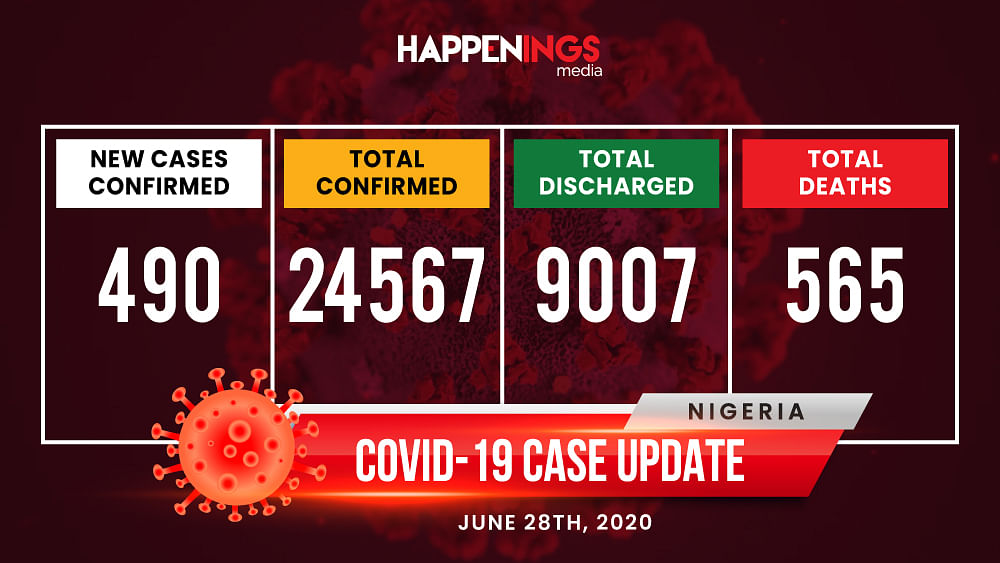 COVID-19 Case Update: 490 New Cases, Total Now 24,567