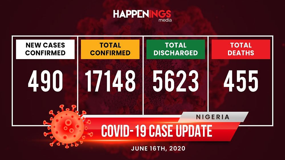COVID-19 Case Update: 7,461 Cases In Lagos, Sanwo-Olu Suspends Reopening Of Churches, Mosques