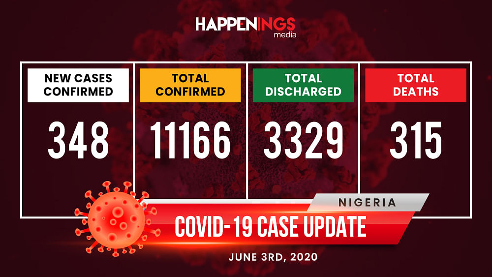COVID-19 Case Update: Cases Hit 11,166, Third Most Impacted African Country