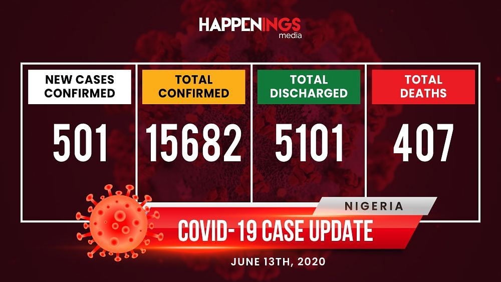 COVID-19 Case Update: 501 New Cases, Total Now 15,682