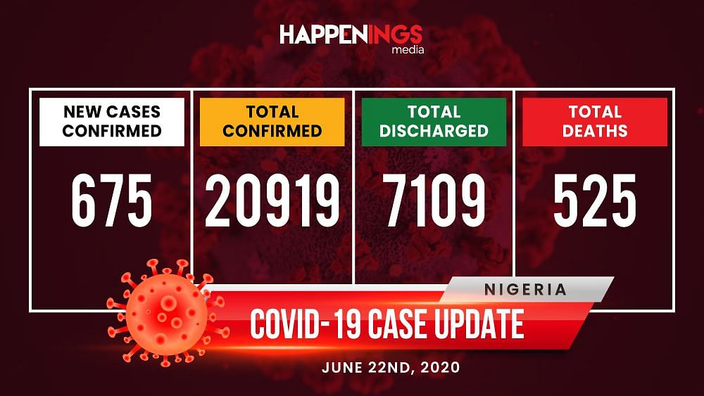 COVID-19 Case Update: Cases Hit 20,919,  Deaths Now 525